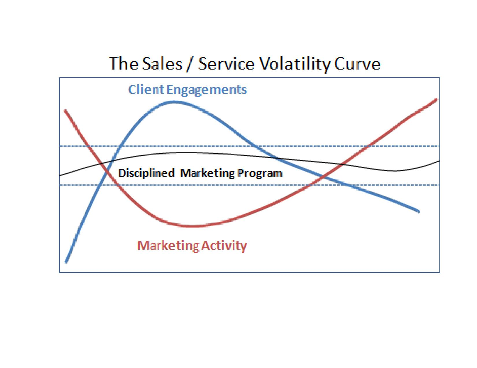 sales curve Patent expiries are inevitable, but brand teams should look to graduate the sales curve.