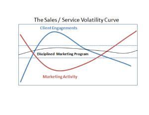 Inconsistency Kills Most B2B Marketing Strategies